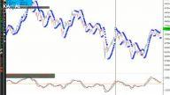 Teknik Analize Giriş 17 – Parabolic SAR