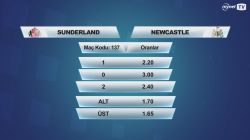 Sunderland - Newcastle İddaa Oranları